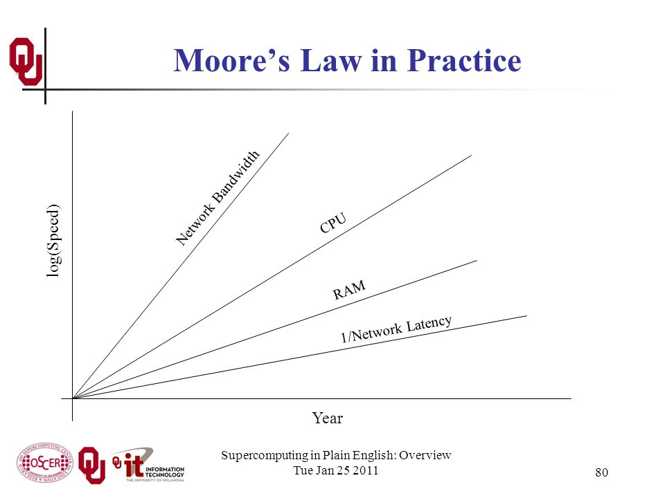 Supercomputing in Plain English: Overview Tue Jan 25 2011 80 Moores Law in Practice Year log(Speed) CPU Network Bandwidth RAM 1/Network Latency