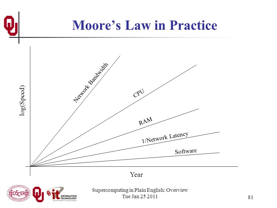 Supercomputing in Plain English: Overview Tue Jan 25 2011 81 Moores Law in Practice Year log(Speed) CPU Network Bandwidth RAM 1/Network Latency Software