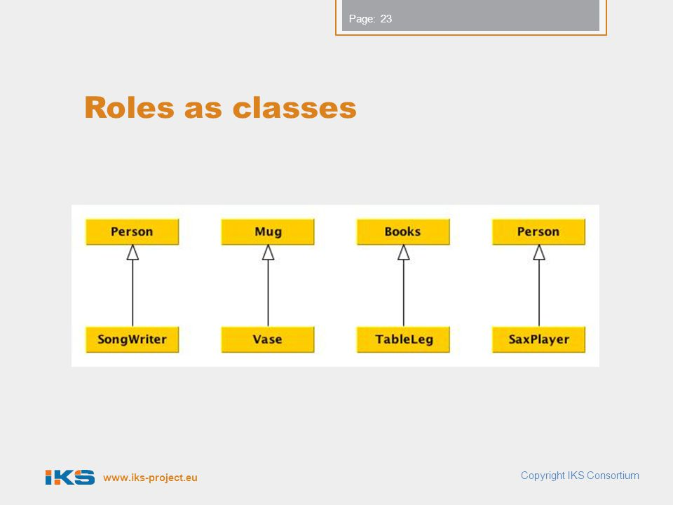 www.iks-project.eu Page: Roles as classes 23 Copyright IKS Consortium