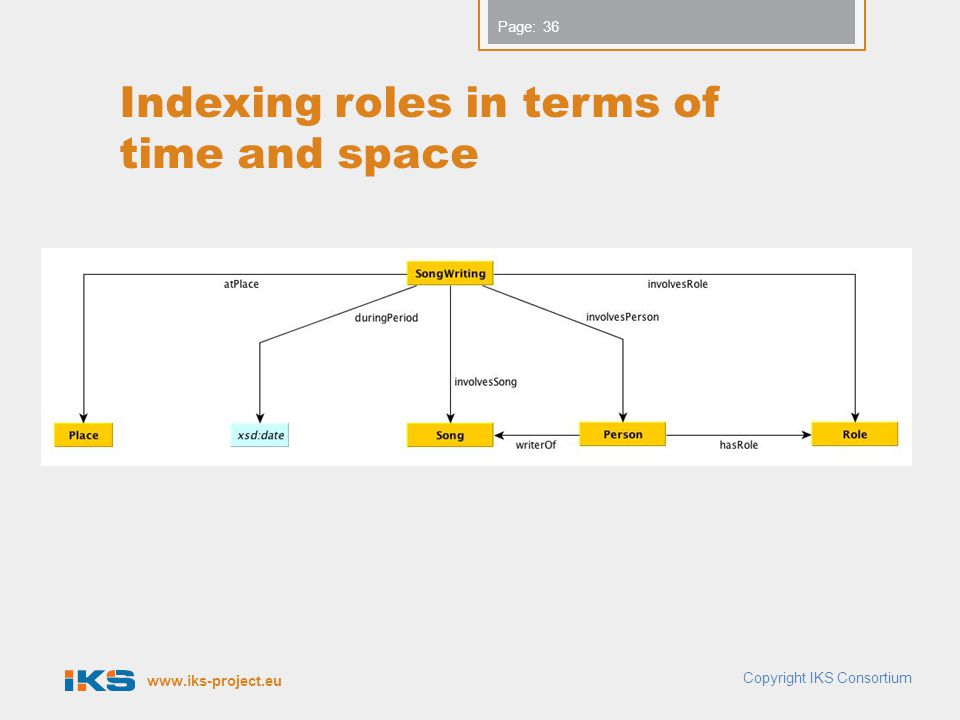 www.iks-project.eu Page: Indexing roles in terms of time and space 36 Copyright IKS Consortium