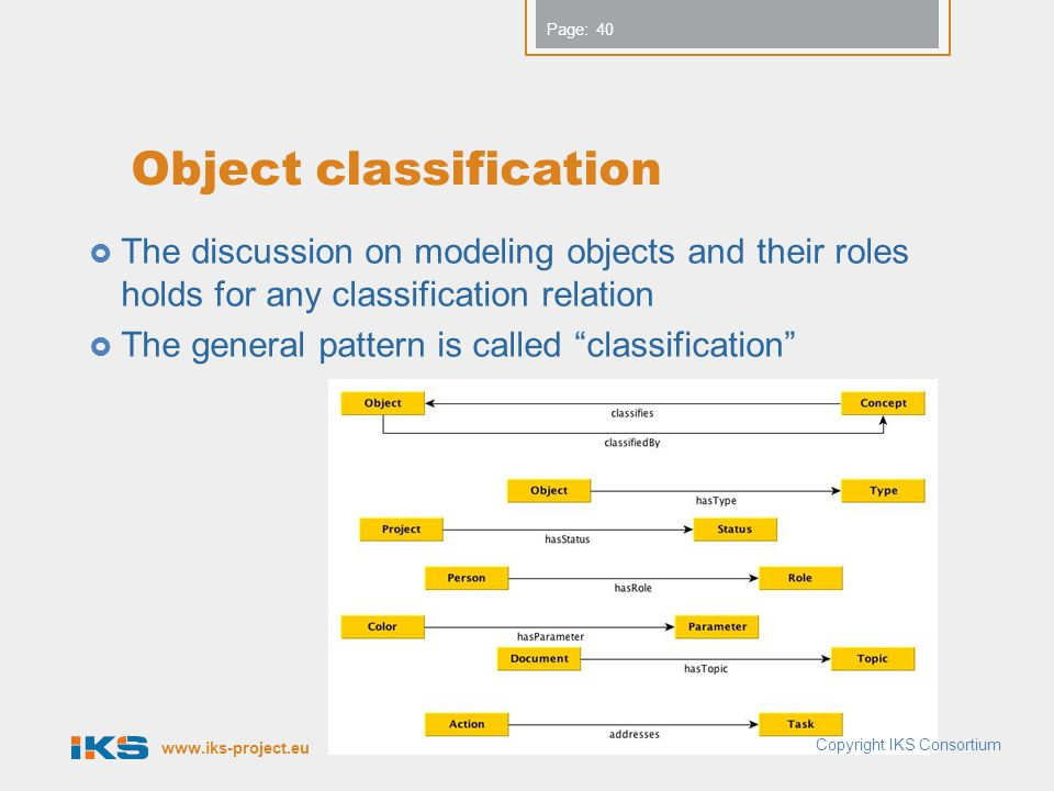 www.iks-project.eu Page: Object classification The discussion on modeling objects and their roles holds for any classification relation The general pattern is called classification 40 Copyright IKS Consortium