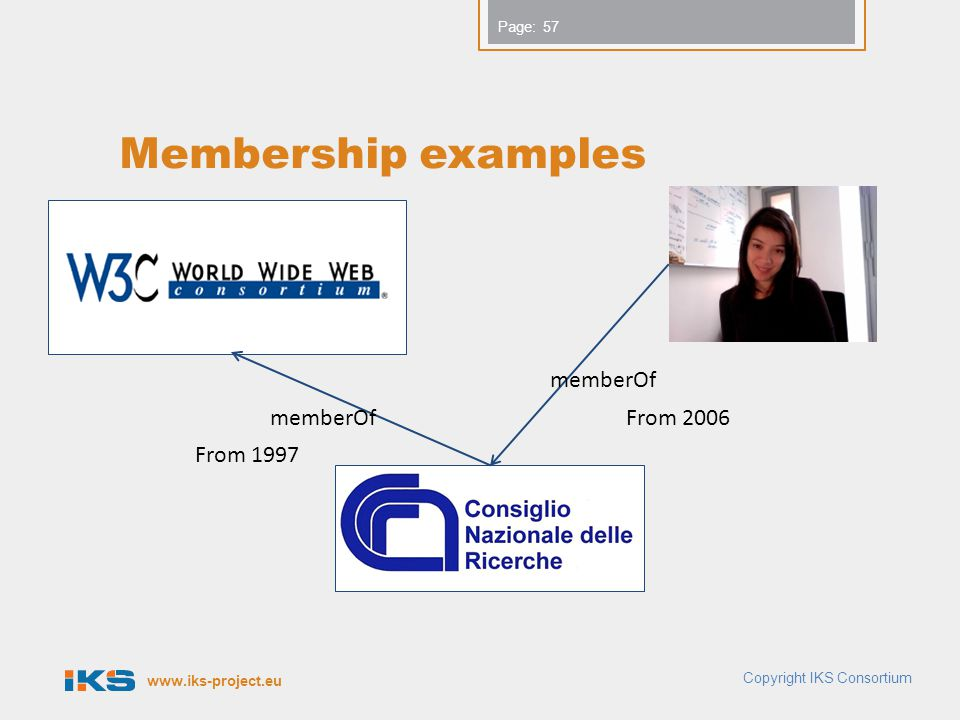 www.iks-project.eu Page: Membership examples memberOf From 2006 From 1997 57 Copyright IKS Consortium
