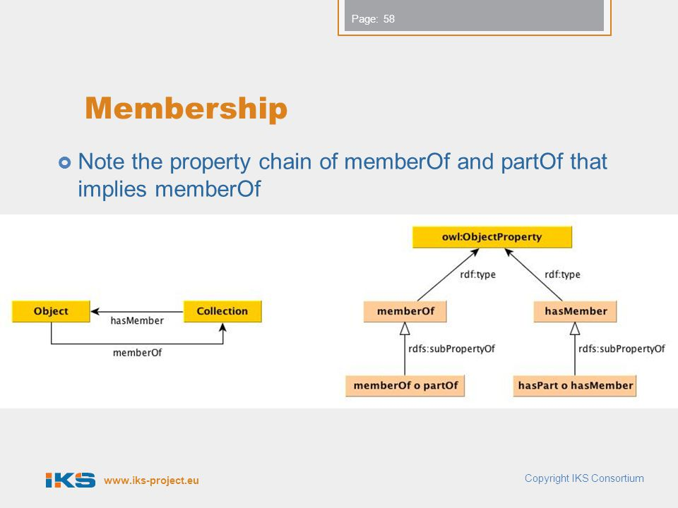www.iks-project.eu Page: Membership Note the property chain of memberOf and partOf that implies memberOf 58 Copyright IKS Consortium