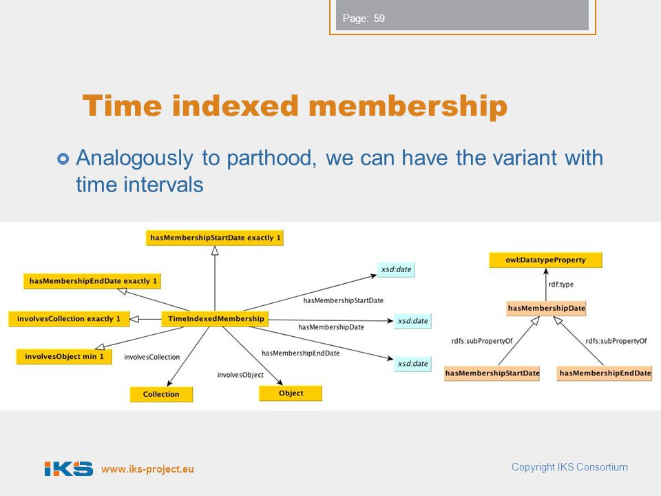 www.iks-project.eu Page: Time indexed membership Analogously to parthood, we can have the variant with time intervals 59 Copyright IKS Consortium