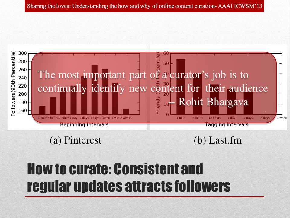 How to curate: Consistent and regular updates attracts followers Sharing the loves: Understanding the how and why of online content curation- AAAI ICWSM13 The most important part of a curators job is to continually identify new content for their audience -- Rohit Bhargava