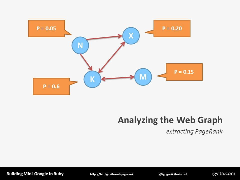 Building Mini-Google in Ruby @igrigorik #railsconfhttp://bit.ly/railsconf-pagerank Analyzing the Web Graph extracting PageRank P = 0.6 N M K X P = 0.15 P = 0.20P = 0.05
