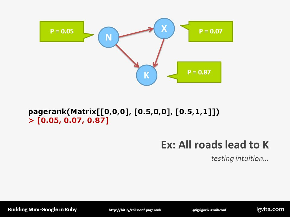 Building Mini-Google in Ruby @igrigorik #railsconfhttp://bit.ly/railsconf-pagerank Ex: All roads lead to K testing intuition… N K X P = 0.07 pagerank(Matrix[[0,0,0], [0.5,0,0], [0.5,1,1]]) > [0.05, 0.07, 0.87] P = 0.87 P = 0.05