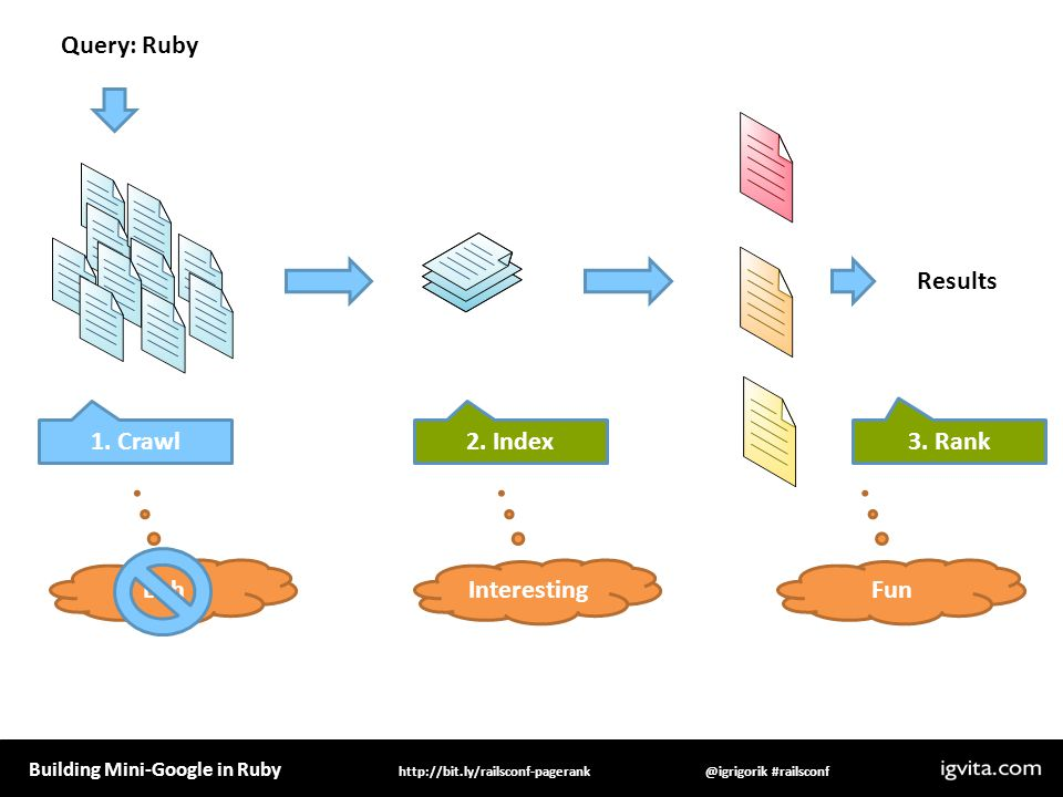 Building Mini-Google in Ruby @igrigorik #railsconfhttp://bit.ly/railsconf-pagerank Query: Ruby Results 1.
