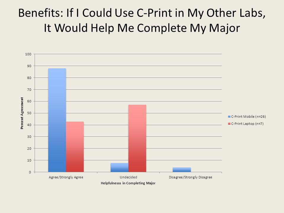 Benefits: If I Could Use C-Print in My Other Labs, It Would Help Me Complete My Major