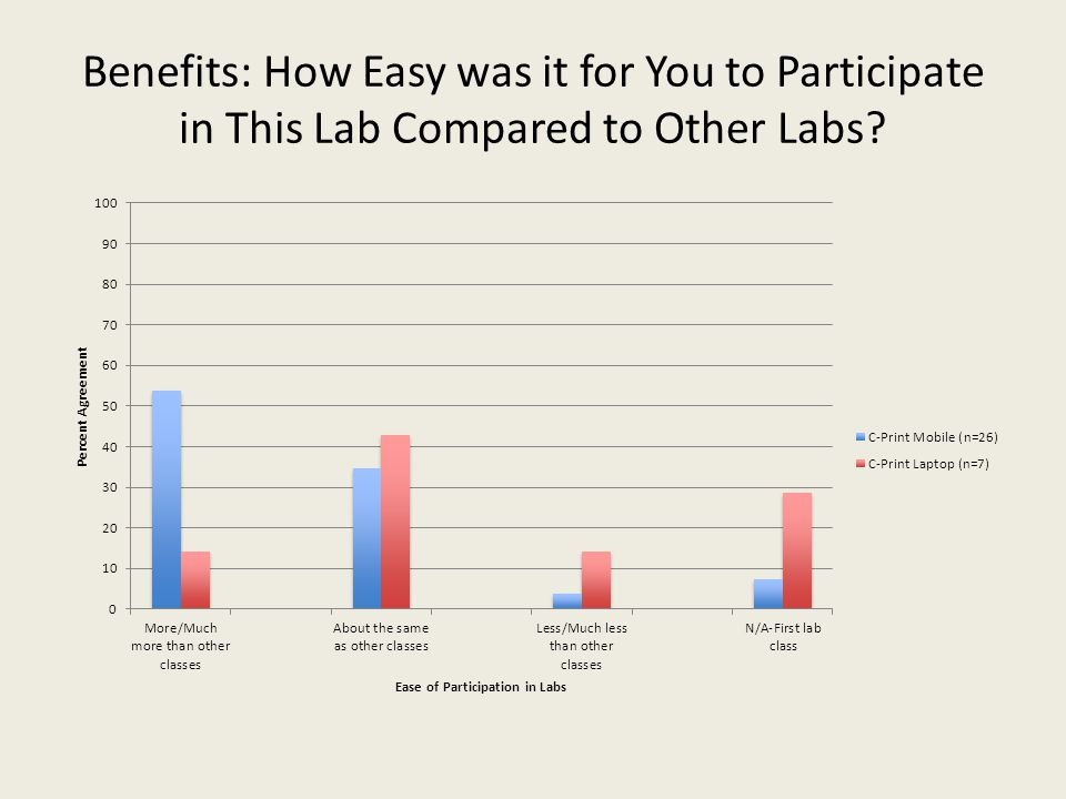 Benefits: How Easy was it for You to Participate in This Lab Compared to Other Labs?