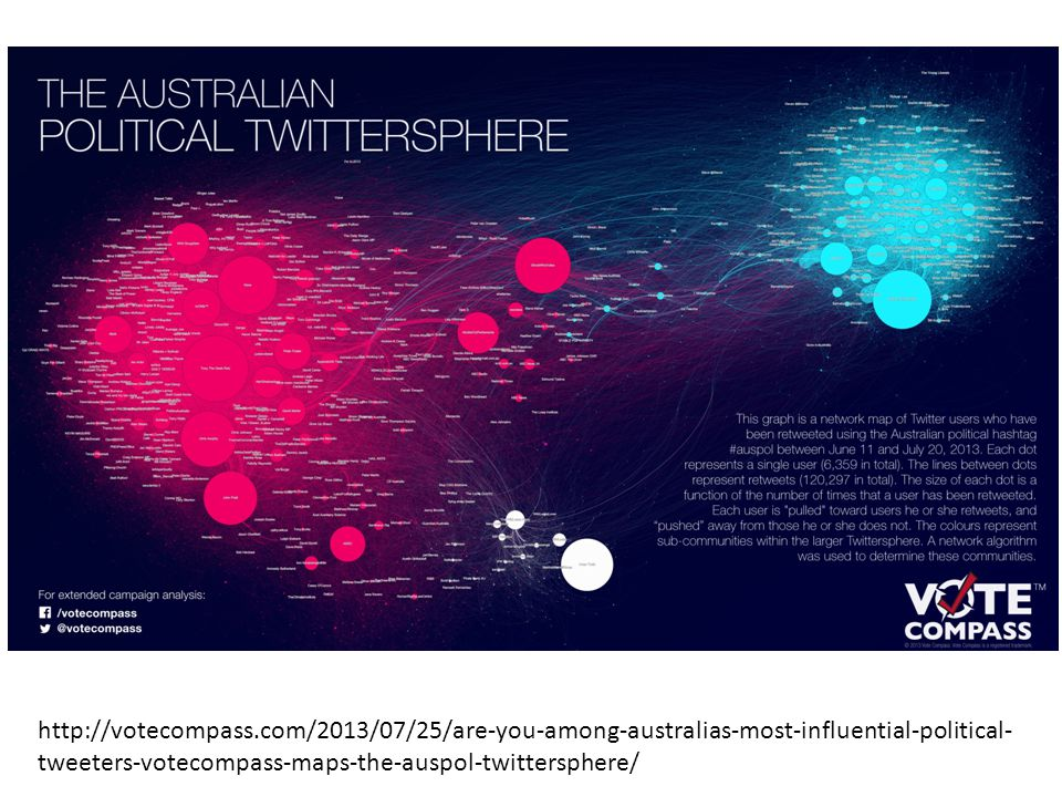 http://votecompass.com/2013/07/25/are-you-among-australias-most-influential-political- tweeters-votecompass-maps-the-auspol-twittersphere/