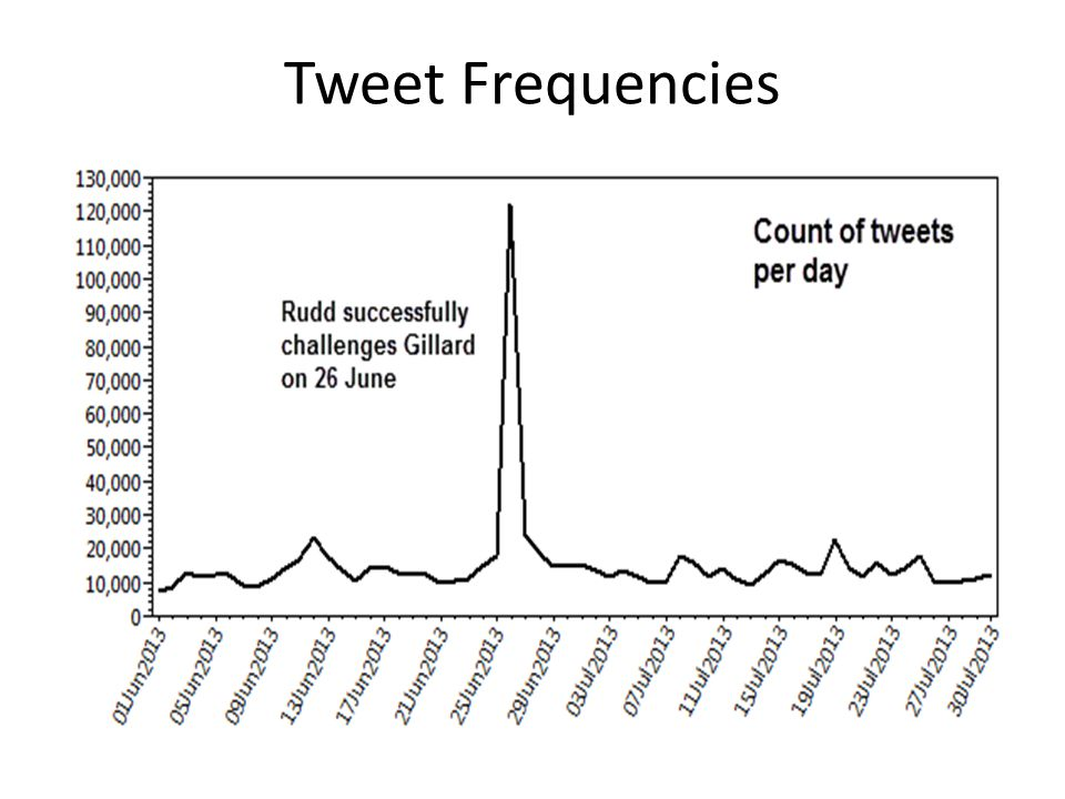 Tweet Frequencies