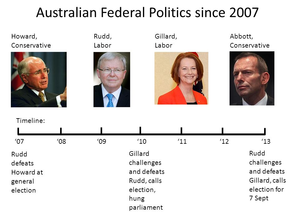 Australian Federal Politics since 2007 Rudd defeats Howard at general election Howard, Conservative Rudd, Labor Gillard, Labor Abbott, Conservative 07 08 09 10 11 12 13 Gillard challenges and defeats Rudd, calls election, hung parliament Rudd challenges and defeats Gillard, calls election for 7 Sept Timeline: