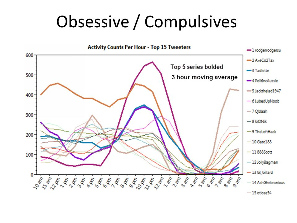 Obsessive / Compulsives