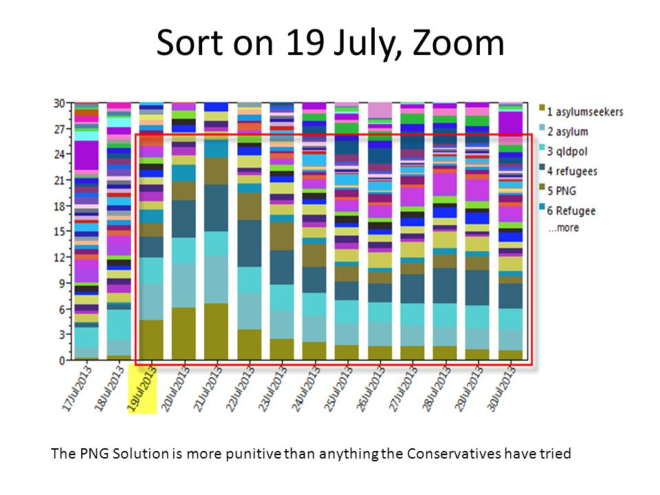 Sort on 19 July, Zoom The PNG Solution is more punitive than anything the Conservatives have tried