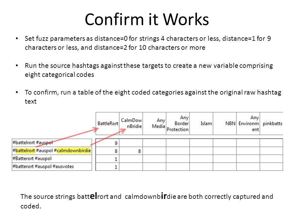 Confirm it Works Set fuzz parameters as distance=0 for strings 4 characters or less, distance=1 for 9 characters or less, and distance=2 for 10 characters or more Run the source hashtags against these targets to create a new variable comprising eight categorical codes To confirm, run a table of the eight coded categories against the original raw hashtag text The source strings batt el rort and calmdownb ir die are both correctly captured and coded.