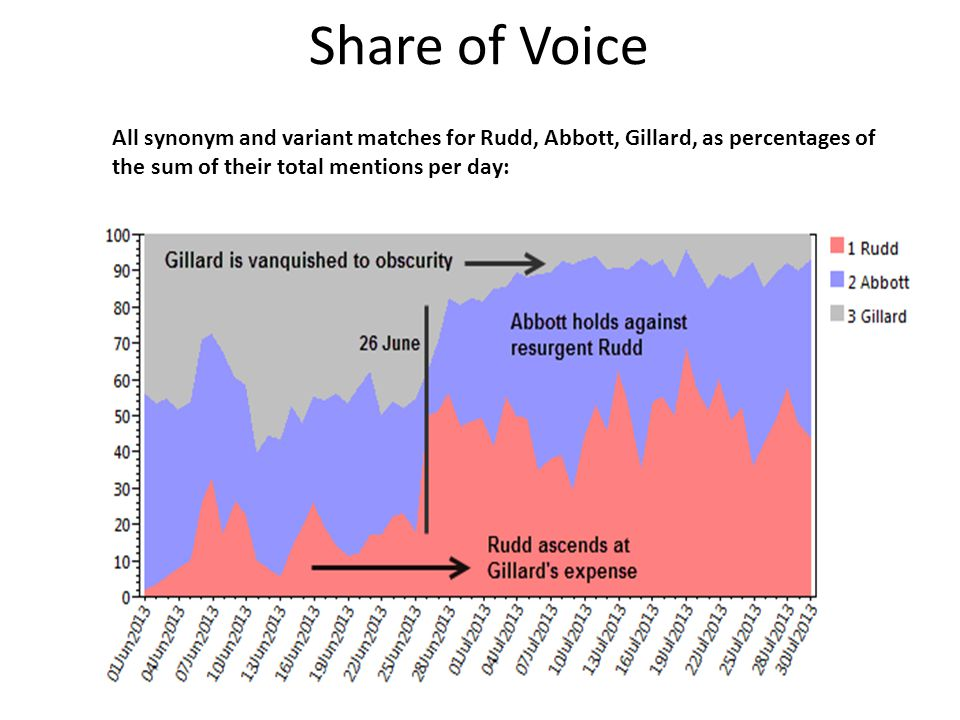 Share of Voice All synonym and variant matches for Rudd, Abbott, Gillard, as percentages of the sum of their total mentions per day:
