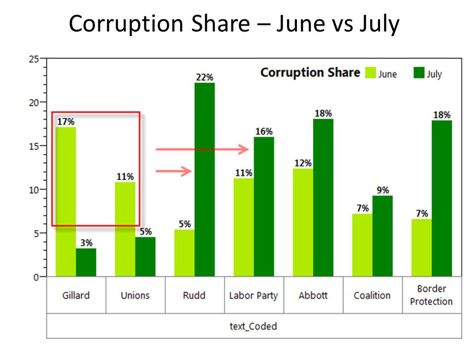 Corruption Share – June vs July