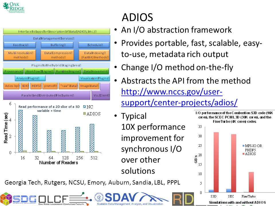 ADIOS An I/O abstraction framework Provides portable, fast, scalable, easy- to-use, metadata rich output Change I/O method on-the-fly Abstracts the API from the method http://www.nccs.gov/user- support/center-projects/adios/ http://www.nccs.gov/user- support/center-projects/adios/ Typical 10X performance improvement for synchronous I/O over other solutions Read performance of a 2D slice of a 3D variable + time Georgia Tech, Rutgers, NCSU, Emory, Auburn, Sandia, LBL, PPPL