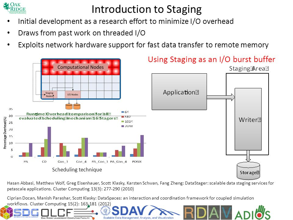 Introduction to Staging Initial development as a research effort to minimize I/O overhead Draws from past work on threaded I/O Exploits network hardware support for fast data transfer to remote memory Hasan Abbasi, Matthew Wolf, Greg Eisenhauer, Scott Klasky, Karsten Schwan, Fang Zheng: DataStager: scalable data staging services for petascale applications.