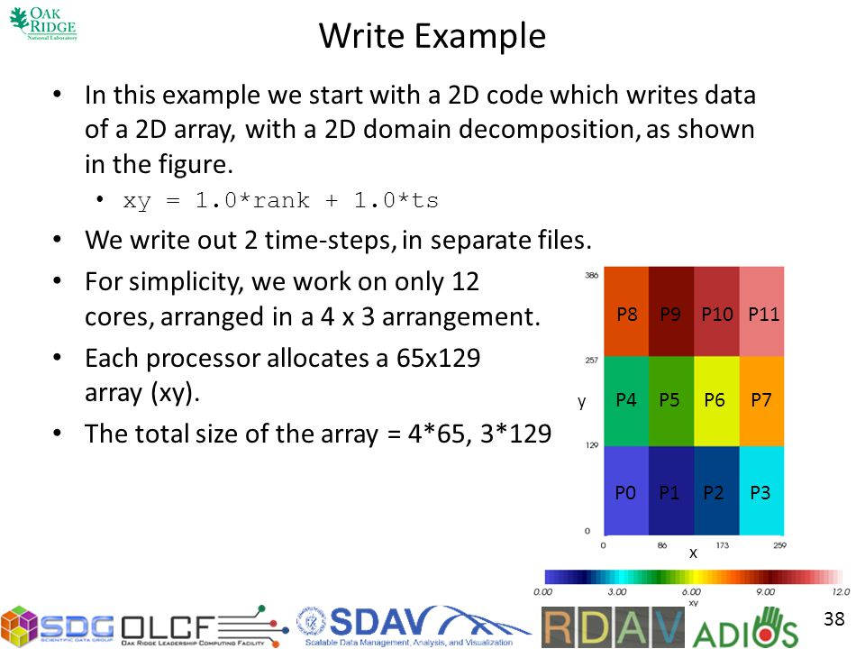 y x P8P9P10P11 P4P5P6P7 P0P1P2P3 Write Example In this example we start with a 2D code which writes data of a 2D array, with a 2D domain decomposition, as shown in the figure.