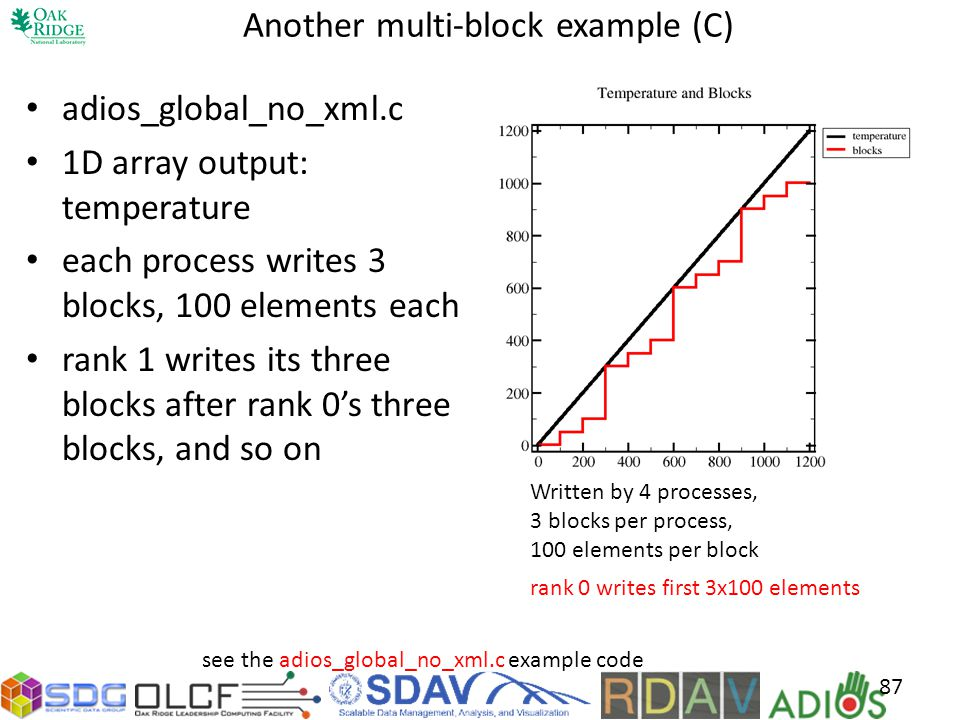 Another multi-block example (C) adios_global_no_xml.c 1D array output: temperature each process writes 3 blocks, 100 elements each rank 1 writes its three blocks after rank 0s three blocks, and so on Written by 4 processes, 3 blocks per process, 100 elements per block rank 0 writes first 3x100 elements see the adios_global_no_xml.c example code 87