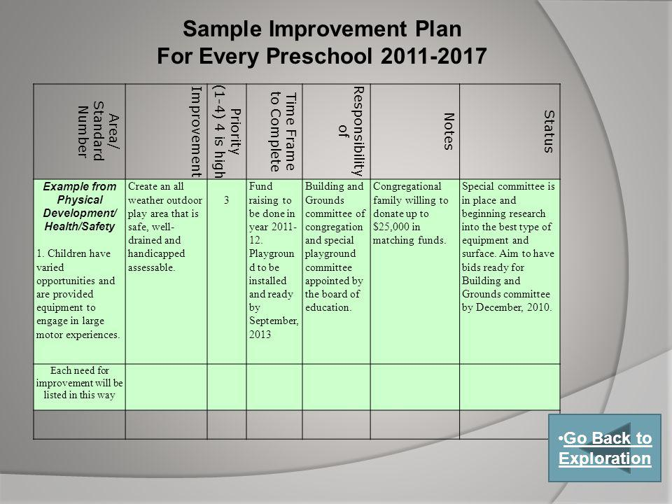 Sample Improvement Plan For Every Preschool 2011-2017 Area/ Standard Number Improvement Priority (1-4) 4 is high Time Frame to Complete Responsibility