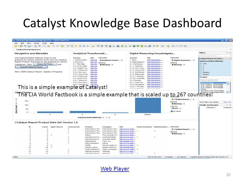 Catalyst Knowledge Base Dashboard 20 Web Player This is a simple example of Catalyst! The CIA World Factbook is a simple example that is scaled up to