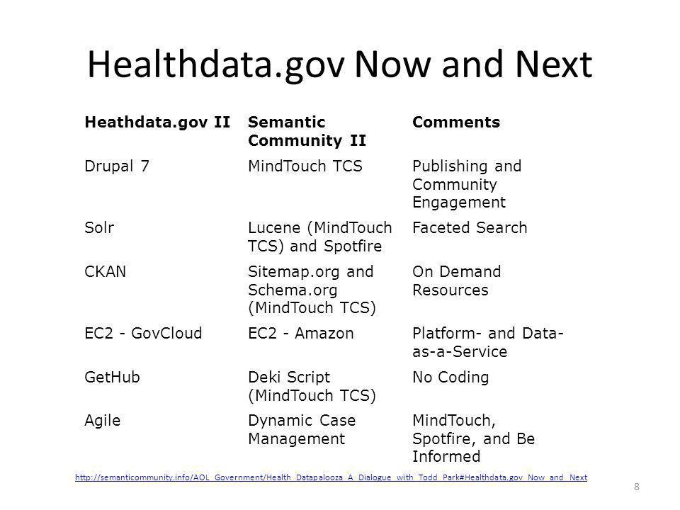 Healthdata.gov Now and Next Heathdata.gov IISemantic Community II Comments Drupal 7MindTouch TCSPublishing and Community Engagement SolrLucene (MindTo