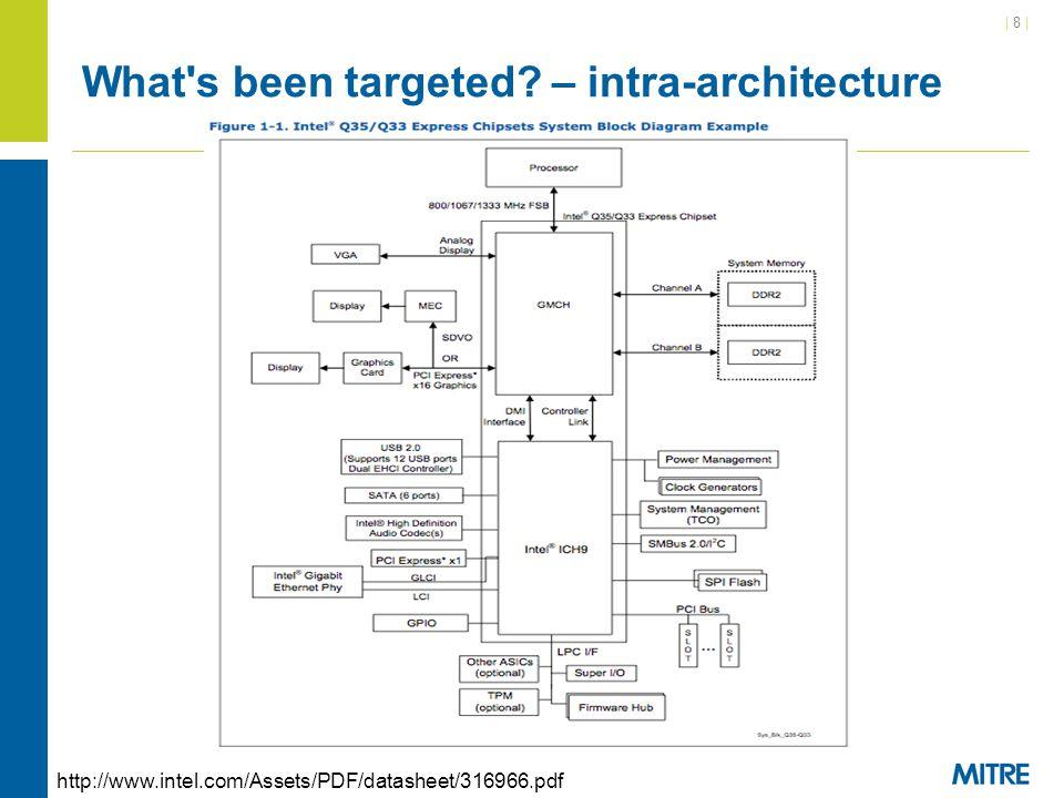| 59 | Q45 Express Chipset SPI Flash System RAM BIOS Region Begin 0 4GB www.intel.com/.../datasheet/io-controller-hub-9-datasheet.pdf