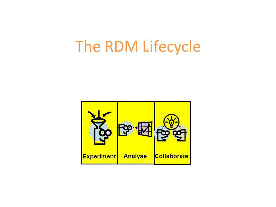The RDM Lifecycle Collaborate Experiment Analyse Collaborate Experiment Analyse