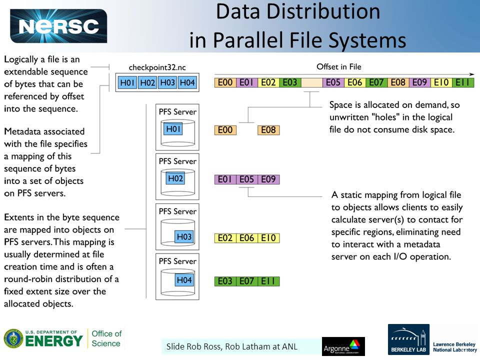 22 Data Distribution in Parallel File Systems 22 Slide Rob Ross, Rob Latham at ANL