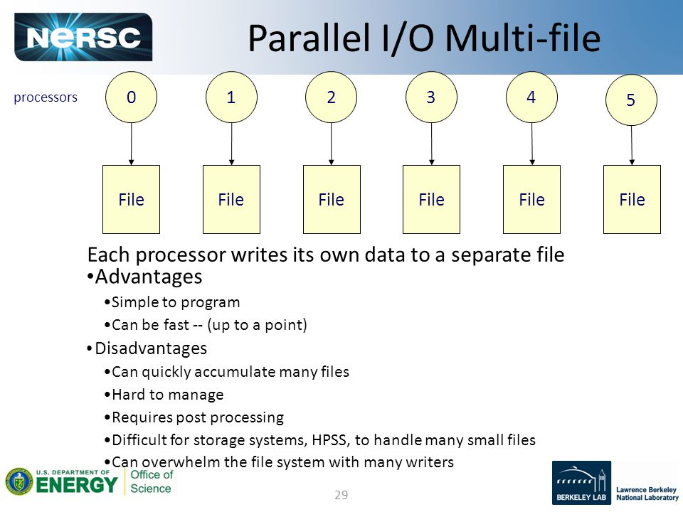 29 Parallel I/O Multi-file 01234 File processors Advantages Simple to program Can be fast -- (up to a point) Disadvantages Can quickly accumulate many files Hard to manage Requires post processing Difficult for storage systems, HPSS, to handle many small files Can overwhelm the file system with many writers 5 File Each processor writes its own data to a separate file