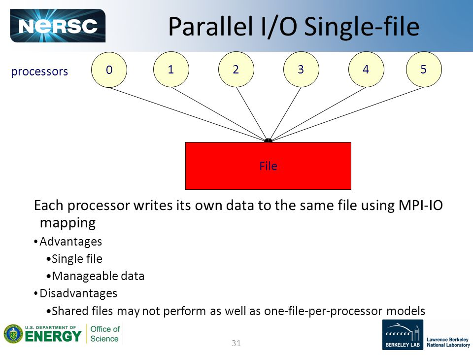 31 Parallel I/O Single-file 0 1234 File processors Advantages Single file Manageable data Disadvantages Shared files may not perform as well as one-fi