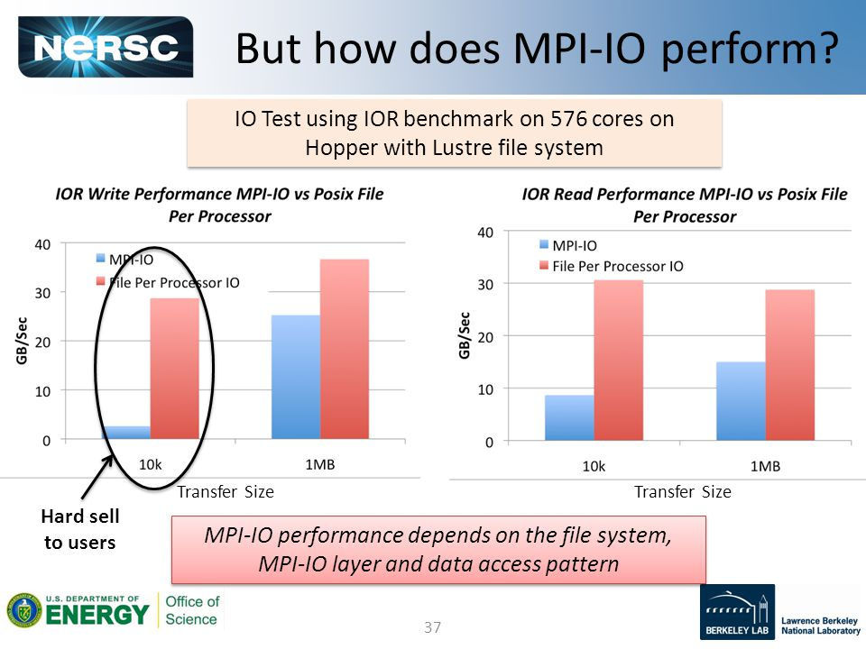 37 But how does MPI-IO perform.