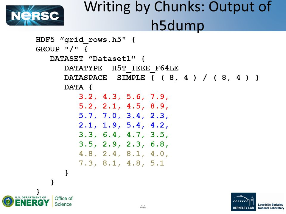 44 Writing by Chunks: Output of h5dump HDF5 grid_rows.h5 { GROUP / { DATASET Dataset1 { DATATYPE H5T_IEEE_F64LE DATASPACE SIMPLE { ( 8, 4 ) / ( 8, 4 ) } DATA { 3.2, 4.3, 5.6, 7.9, 5.2, 2.1, 4.5, 8.9, 5.7, 7.0, 3.4, 2.3, 2.1, 1.9, 5.4, 4.2, 3.3, 6.4, 4.7, 3.5, 3.5, 2.9, 2.3, 6.8, 4.8, 2.4, 8.1, 4.0, 7.3, 8.1, 4.8, 5.1 }