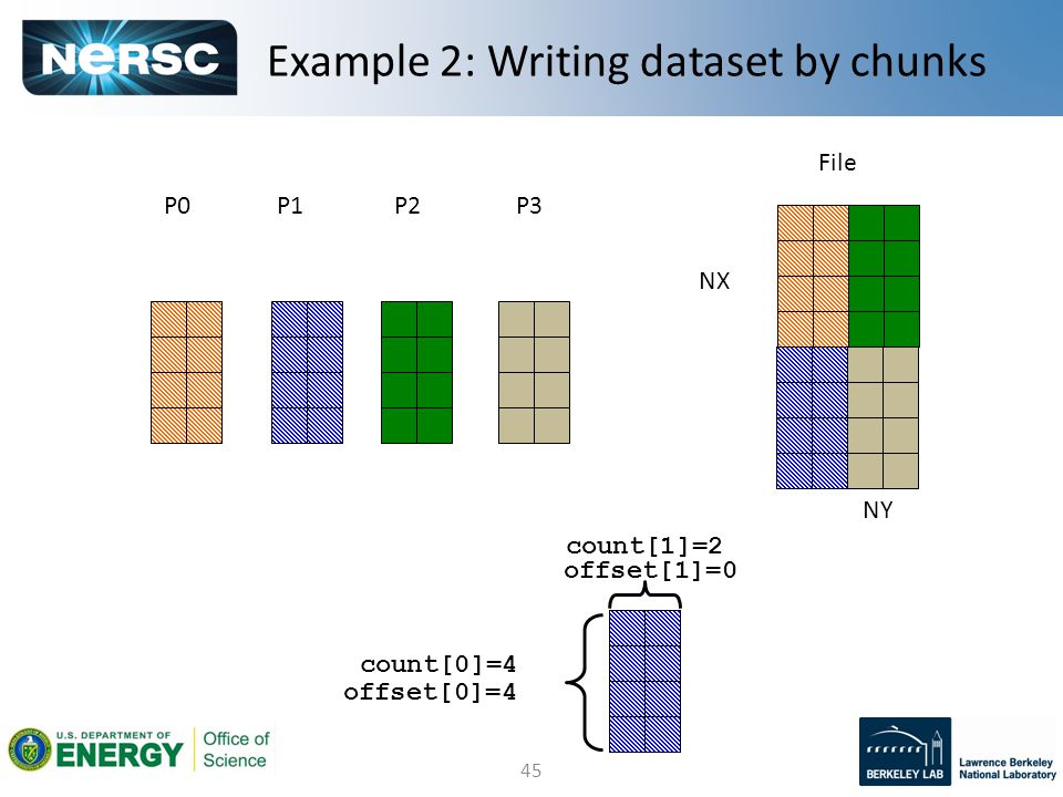 45 P0P2 File Example 2: Writing dataset by chunks P1P3 NY NX count[0]=4 count[1]=2 offset[0]=4 offset[1]=0