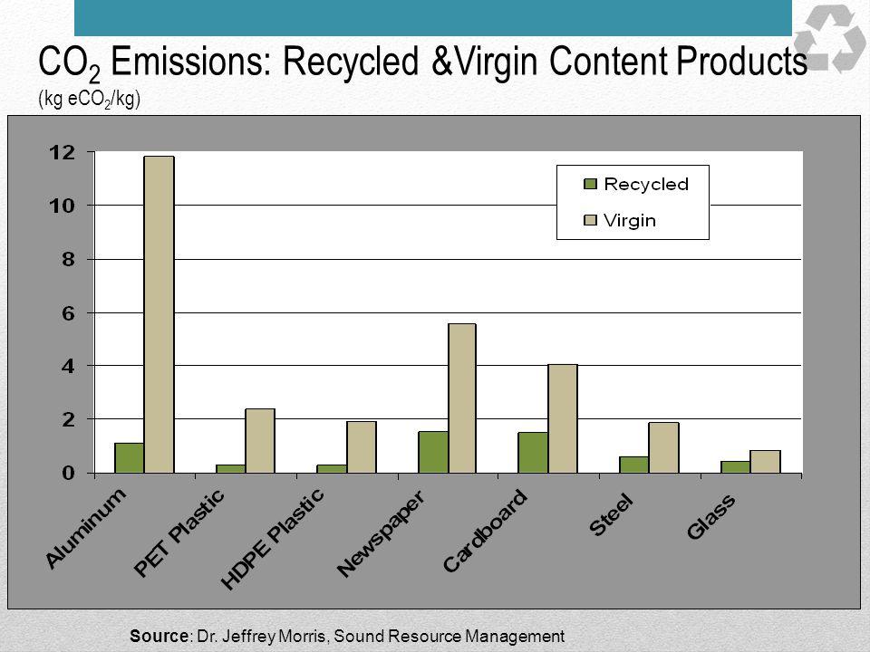 CO 2 Emissions: Recycled &Virgin Content Products (kg eCO 2 /kg) Source: Dr. Jeffrey Morris, Sound Resource Management