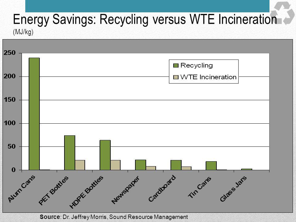 Energy Savings: Recycling versus WTE Incineration (MJ/kg) Source: Dr. Jeffrey Morris, Sound Resource Management