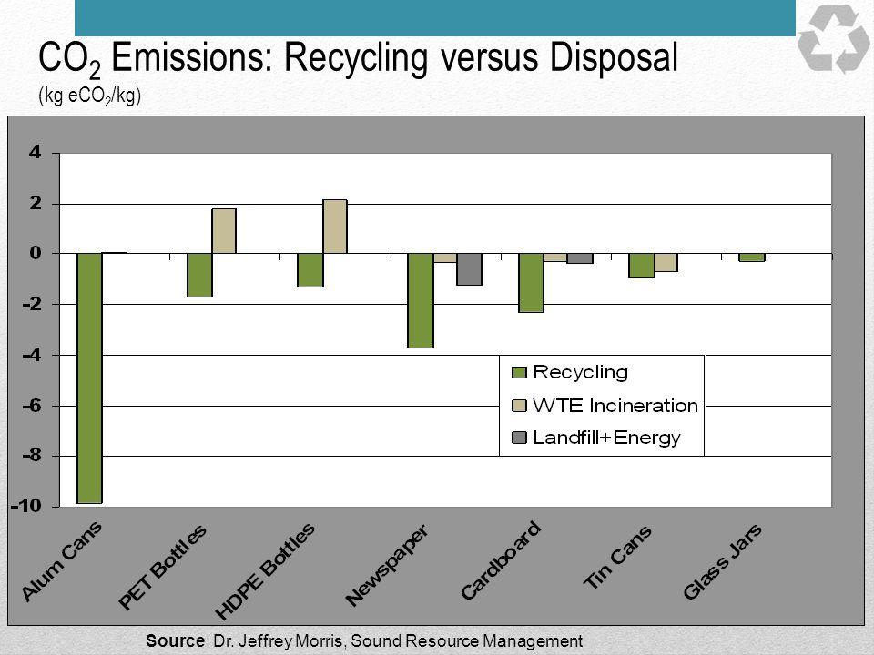 CO 2 Emissions: Recycling versus Disposal (kg eCO 2 /kg) Source: Dr. Jeffrey Morris, Sound Resource Management