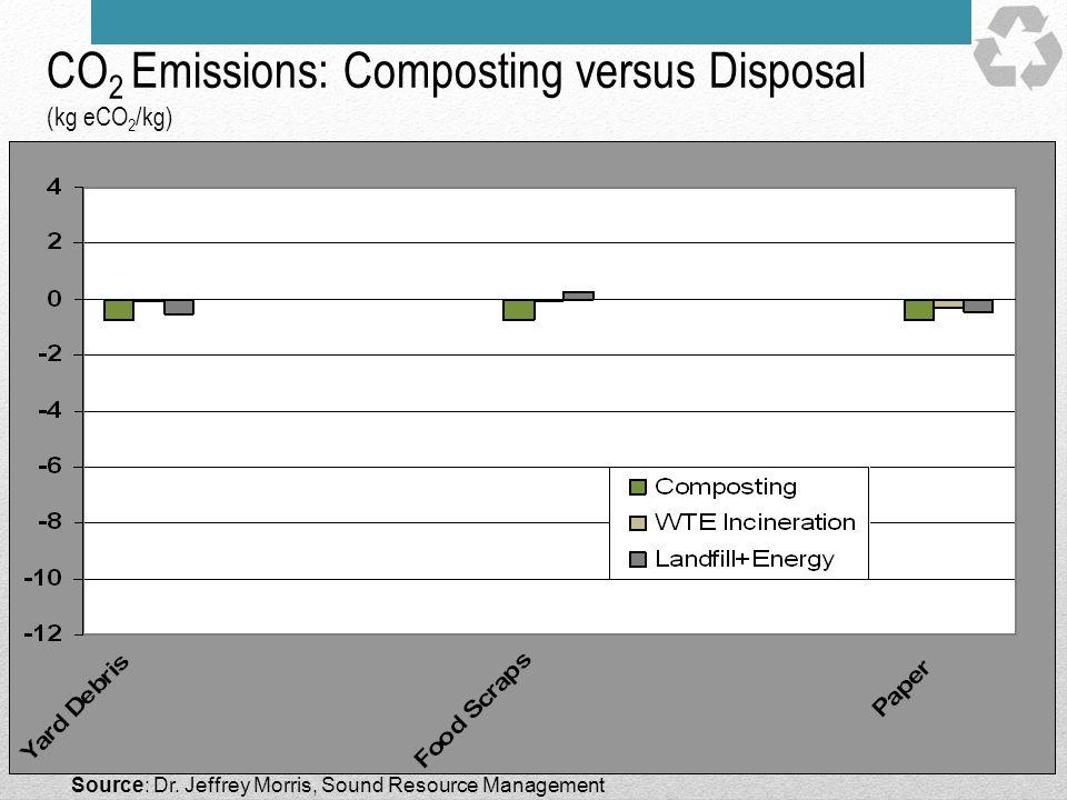 CO 2 Emissions: Composting versus Disposal (kg eCO 2 /kg) Source: Dr. Jeffrey Morris, Sound Resource Management