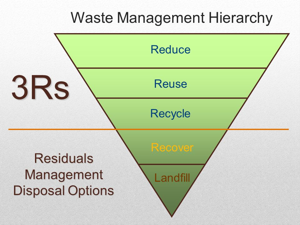 Waste Management Hierarchy Reduce Reuse Recycle Recover Landfill 3Rs Residuals Management Disposal Options