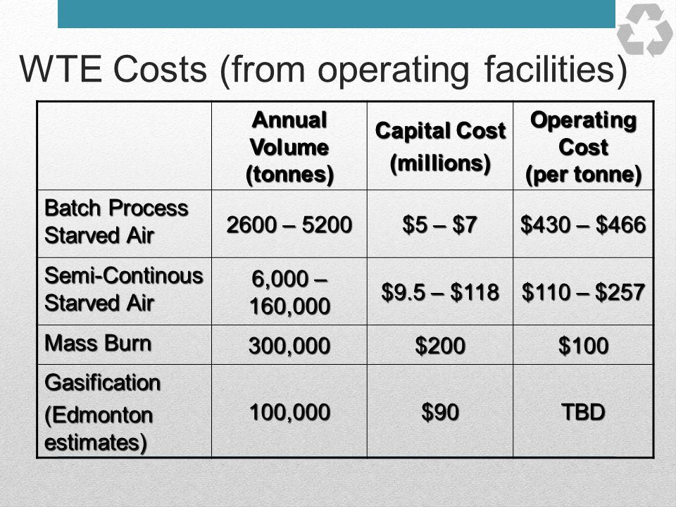 WTE Costs (from operating facilities) Annual Volume (tonnes) Capital Cost (millions) Operating Cost (per tonne) Batch Process Starved Air 2600 – 5200