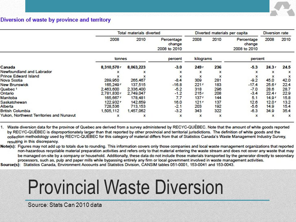 Provincial Waste Diversion Source: Stats Can 2010 data