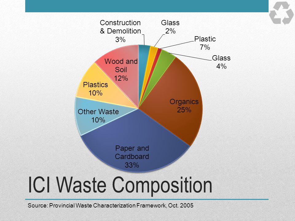 ICI Waste Composition Source: Provincial Waste Characterization Framework, Oct. 2005