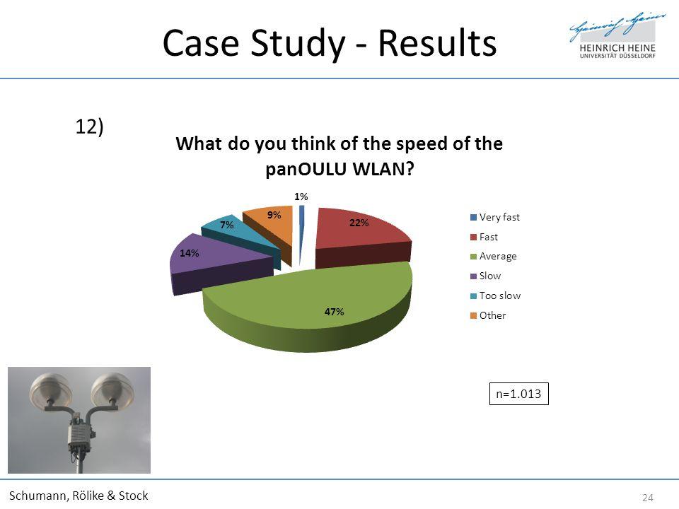 Case Study - Results 12) Schumann, Rölike & Stock 24 n=1.013