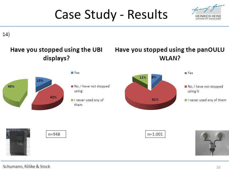 Case Study - Results Schumann, Rölike & Stock 26 n=948 14) n=1.001
