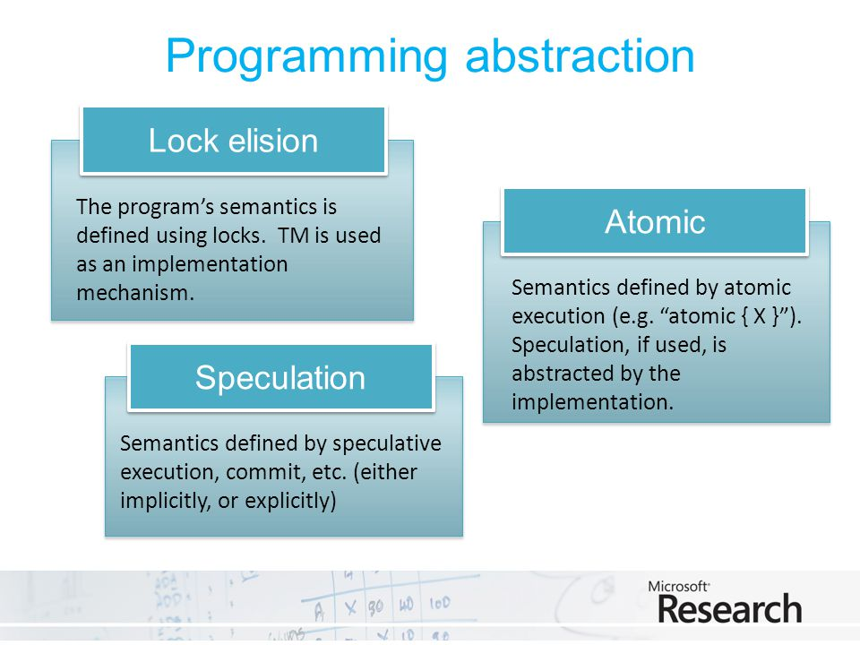Programming abstraction Lock elision The programs semantics is defined using locks.