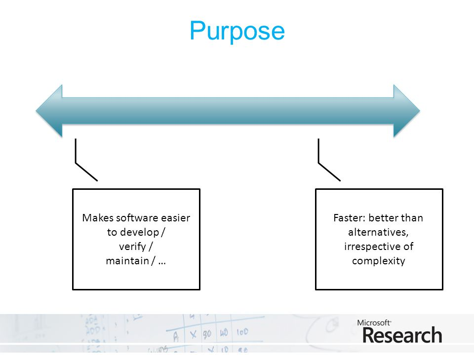 Purpose Makes software easier to develop / verify / maintain / … Faster: better than alternatives, irrespective of complexity