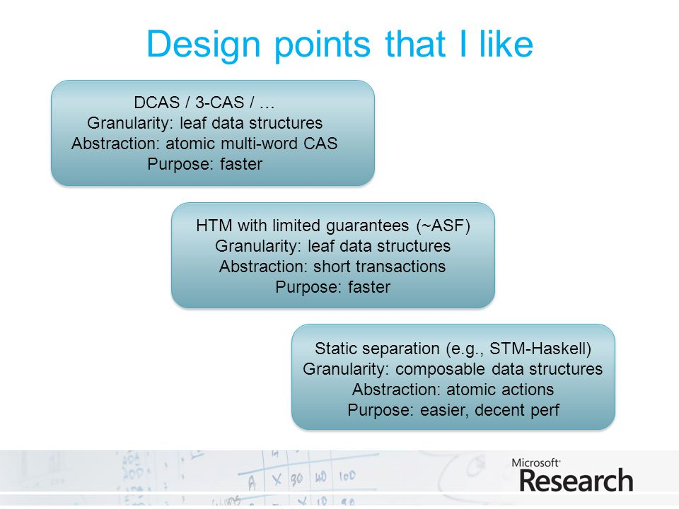 Design points that I like DCAS / 3-CAS / … Granularity: leaf data structures Abstraction: atomic multi-word CAS Purpose: faster HTM with limited guarantees (~ASF) Granularity: leaf data structures Abstraction: short transactions Purpose: faster Static separation (e.g., STM-Haskell) Granularity: composable data structures Abstraction: atomic actions Purpose: easier, decent perf